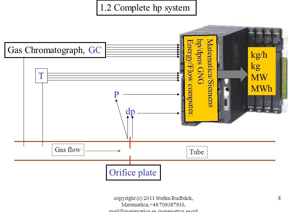 copyright (c) 2011 Stefan Rudbäck, Matematica,+46 708387910, mail@matematica.se, matematica.se sid 8 dp T Gas Chromatograph, GC Orifice plate 1.2 Complete hp system P Gas flow Tube kg/h kg MW MWh
