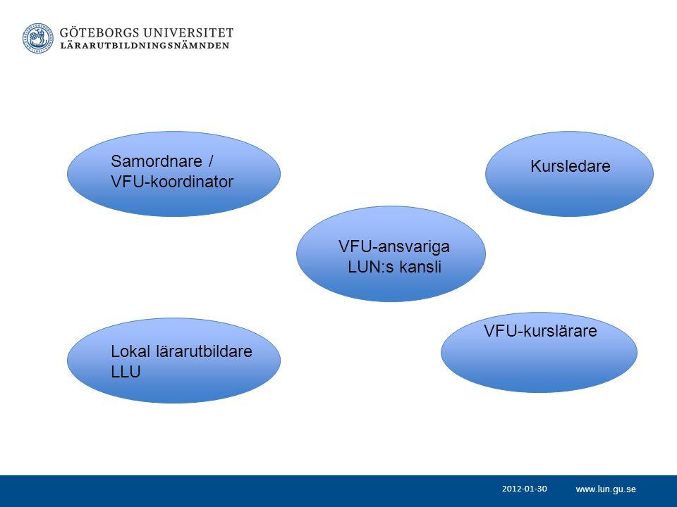 www.lun.gu.se 2012-01-30 Samordnare / VFU-koordinator Lokal lärarutbildare LLU VFU-kurslärare Kursledare VFU-ansvariga LUN:s kansli
