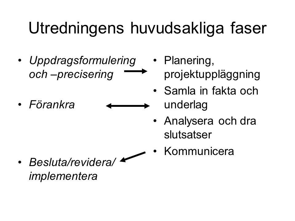 Utredningens huvudsakliga faser Uppdragsformulering och –precisering Förankra Besluta/revidera/ implementera Planering, projektuppläggning Samla in fakta och underlag Analysera och dra slutsatser Kommunicera