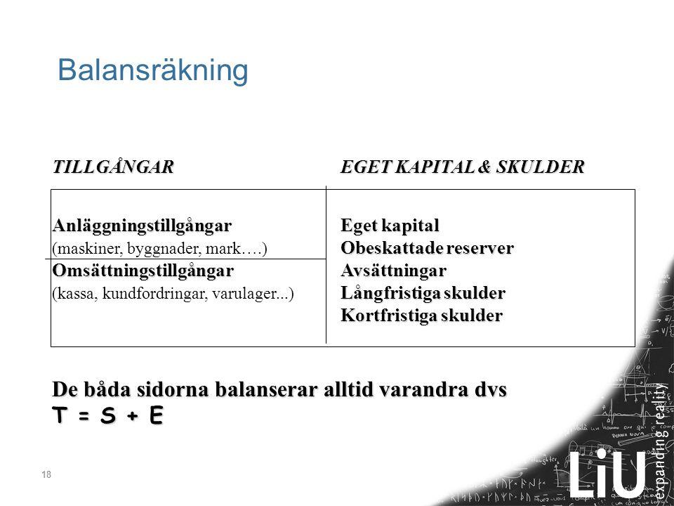 18 Balansräkning TILLGÅNGAREGET KAPITAL & SKULDER Anläggningstillgångar Eget kapital Obeskattade reserver (maskiner, byggnader, mark….) Obeskattade re