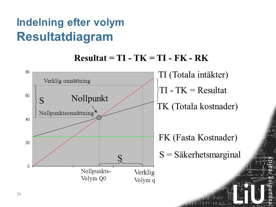 25 Indelning efter volym Resultatdiagram TK (Totala kostnader) TI (Totala intäkter) FK (Fasta Kostnader) Nollpunkt Nollpunktsomsättning S S S = Säkerh