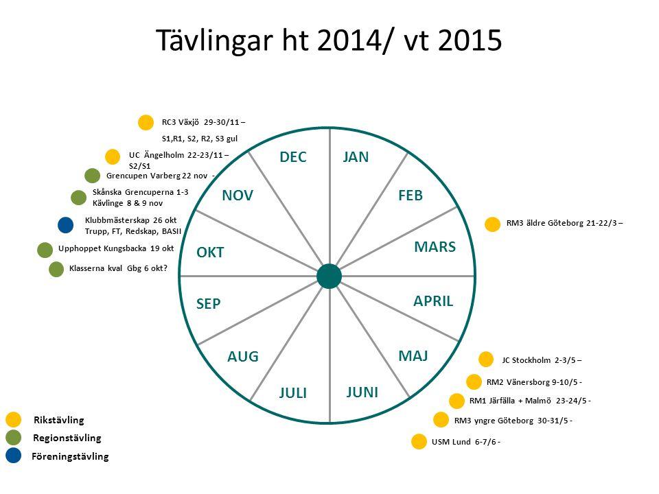 Tävlingar ht 2014/ vt 2015 JAN FEB MARS APRIL MAJ JUNI JULI AUG SEP OKT NOV DEC Föreningstävling Klubbmästerskap 26 okt Trupp, FT, Redskap, BASII Regionstävling Rikstävling RC3 Växjö 29-30/11 – S1,R1, S2, R2, S3 gul UC Ängelholm 22-23/11 – S2/S1 Grencupen Varberg 22 nov - Upphoppet Kungsbacka 19 okt Klasserna kval Gbg 6 okt.