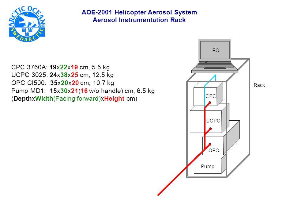 AOE-2001 Helicopter Aerosol System Aerosol Instrumentation Rack OPC UCPC CPC Pump Rack PC CPC 3760A: 19x22x19 cm, 5.5 kg UCPC 3025: 24x38x25 cm, 12.5 kg OPC CI500: 35x20x20 cm, 10.7 kg Pump MD1: 15x30x21(16 w/o handle) cm, 6.5 kg (DepthxWidth(Facing forward)xHeight cm)