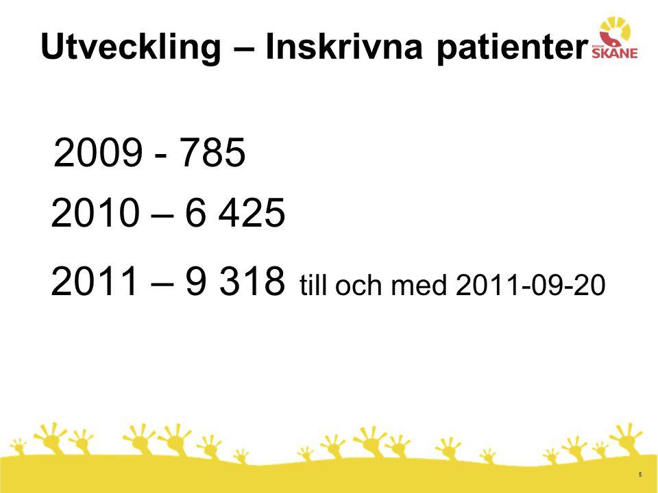 5 Utveckling – Inskrivna patienter 2009 - 785 2010 – 6 425 2011 – 9 318 till och med 2011-09-20