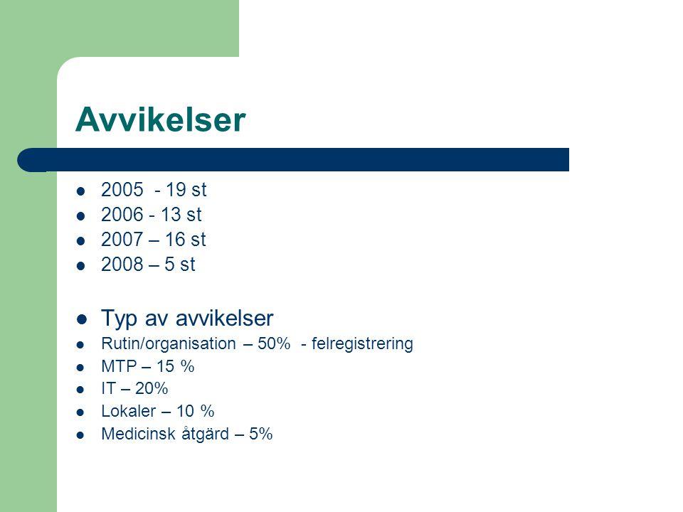 Avvikelser 2005 - 19 st 2006 - 13 st 2007 – 16 st 2008 – 5 st Typ av avvikelser Rutin/organisation – 50% - felregistrering MTP – 15 % IT – 20% Lokaler – 10 % Medicinsk åtgärd – 5%