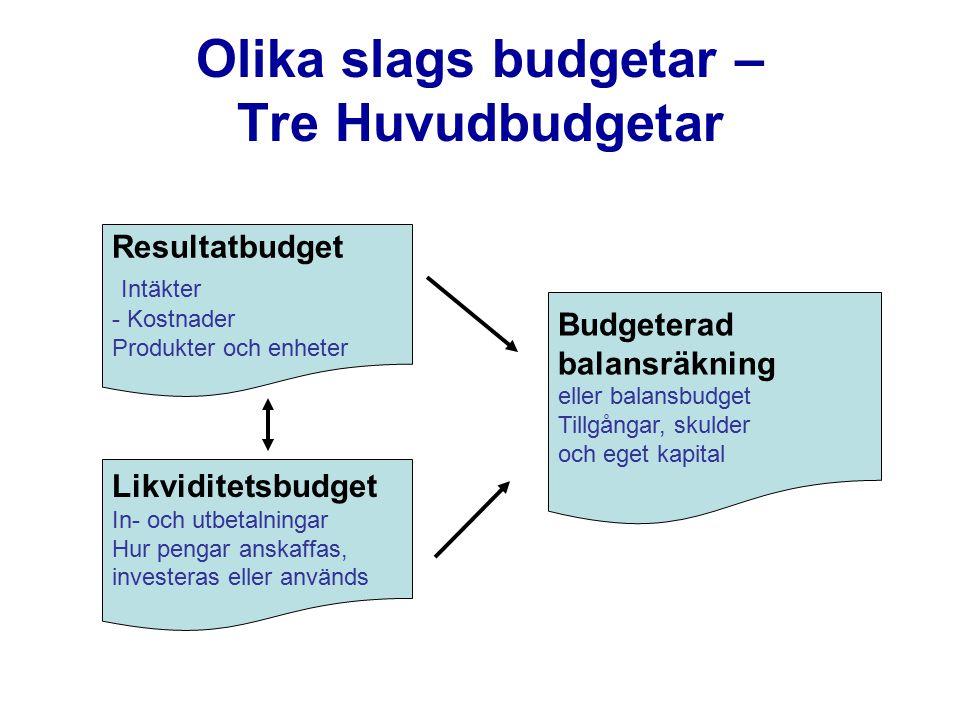 Olika slags budgetar – Tre Huvudbudgetar Resultatbudget Intäkter - Kostnader Produkter och enheter Budgeterad balansräkning eller balansbudget Tillgån