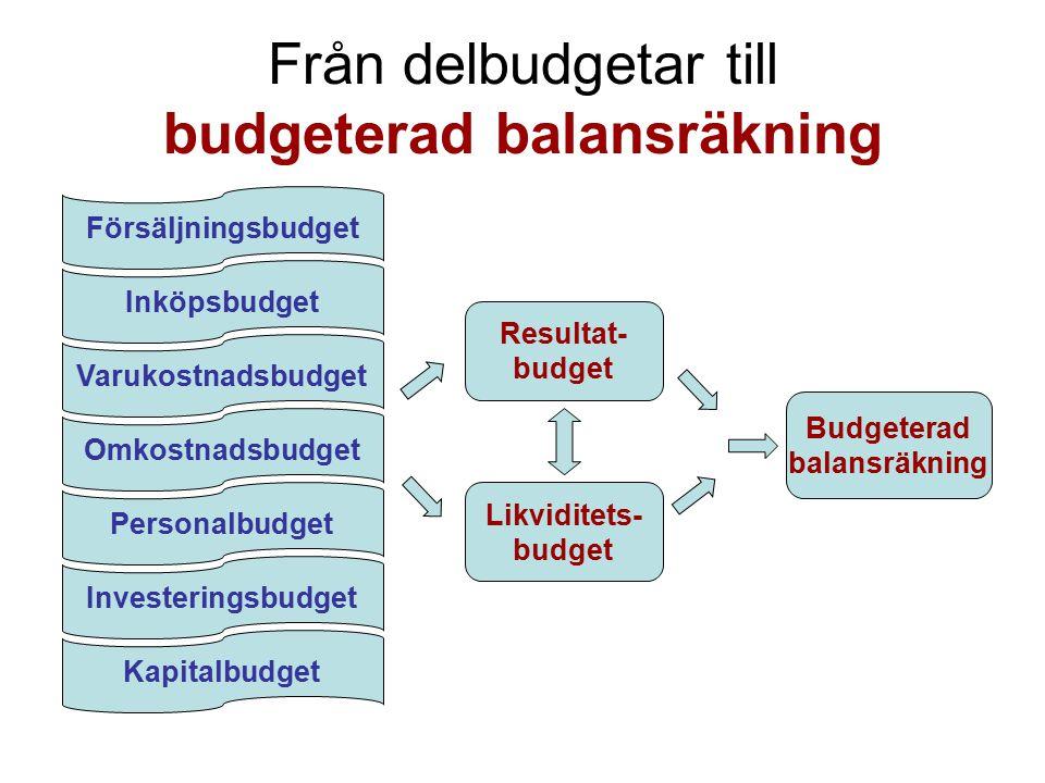 Från delbudgetar till budgeterad balansräkning Försäljningsbudget Inköpsbudget Varukostnadsbudget Omkostnadsbudget Personalbudget Investeringsbudget Kapitalbudget Resultat- budget Likviditets- budget Budgeterad balansräkning