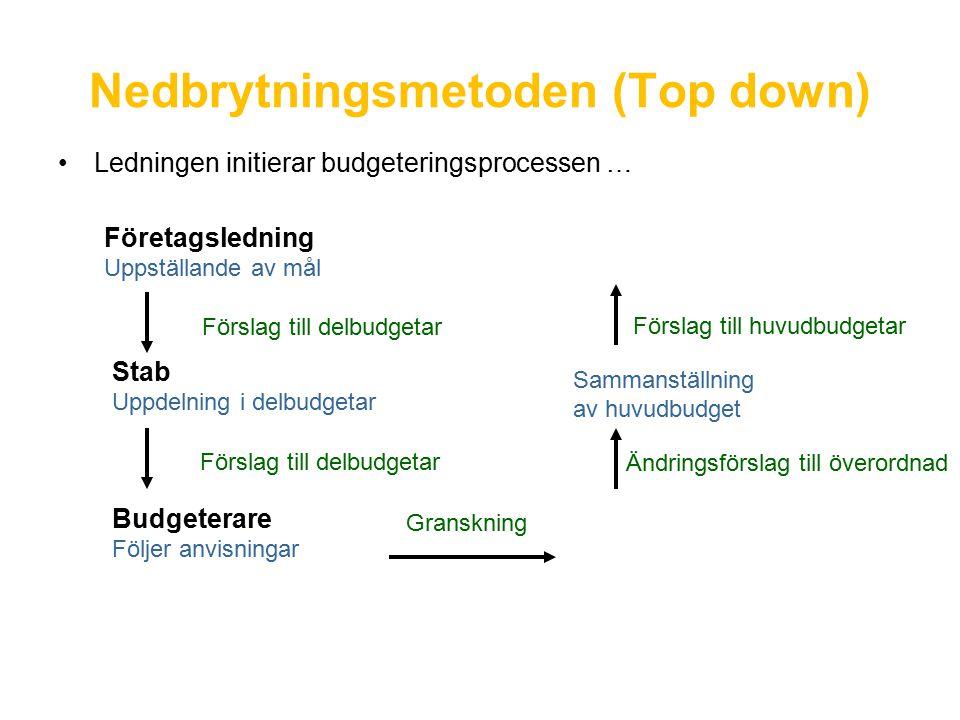 Nedbrytningsmetoden (Top down) Ledningen initierar budgeteringsprocessen … Företagsledning Uppställande av mål Stab Uppdelning i delbudgetar Budgeterare Följer anvisningar Förslag till delbudgetar Förslag till huvudbudgetar Ändringsförslag till överordnad Sammanställning av huvudbudget Granskning