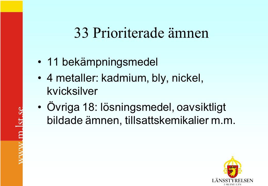 33 Prioriterade ämnen 11 bekämpningsmedel 4 metaller: kadmium, bly, nickel, kvicksilver Övriga 18: lösningsmedel, oavsiktligt bildade ämnen, tillsattskemikalier m.m.
