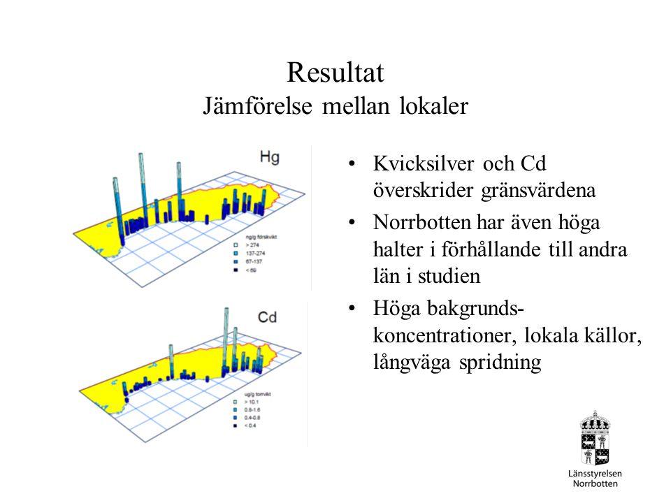 Resultat Jämförelse mellan lokaler Kvicksilver och Cd överskrider gränsvärdena Norrbotten har även höga halter i förhållande till andra län i studien Höga bakgrunds- koncentrationer, lokala källor, långväga spridning