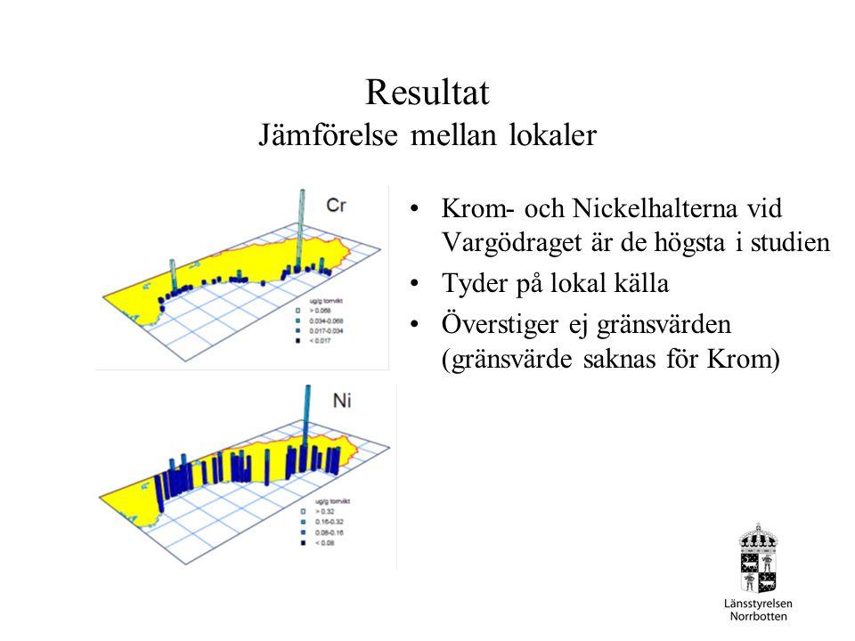 Resultat Jämförelse mellan lokaler Krom- och Nickelhalterna vid Vargödraget är de högsta i studien Tyder på lokal källa Överstiger ej gränsvärden (gränsvärde saknas för Krom)
