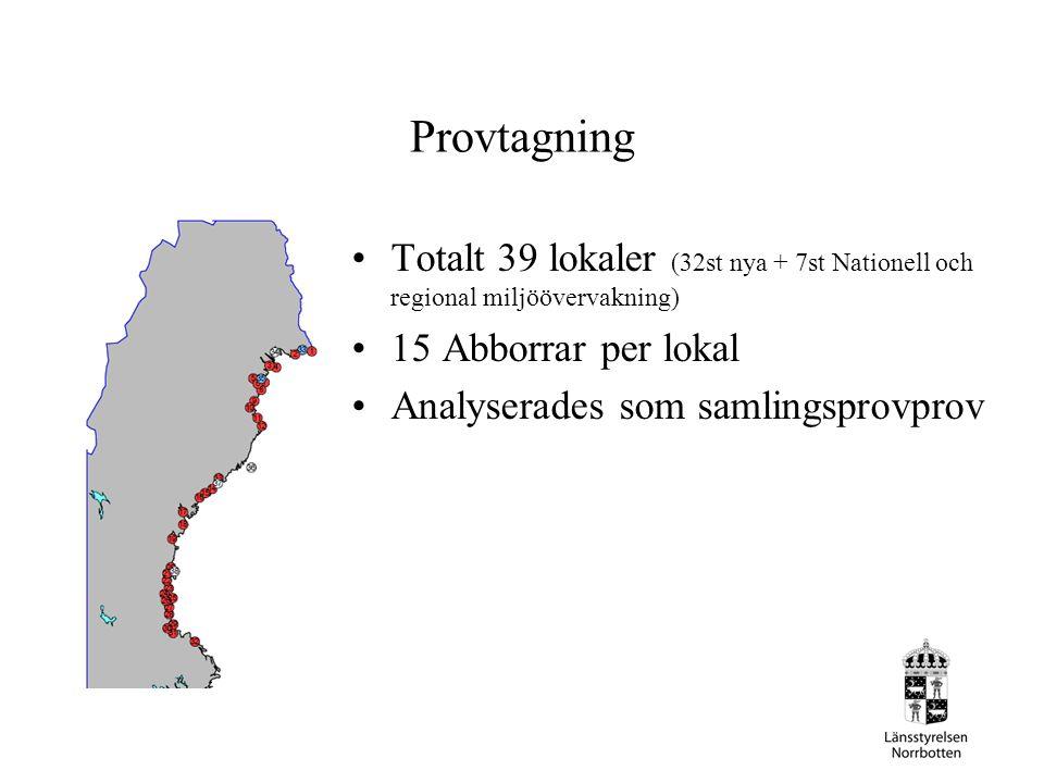 Provtagning Totalt 39 lokaler (32st nya + 7st Nationell och regional miljöövervakning) 15 Abborrar per lokal Analyserades som samlingsprovprov
