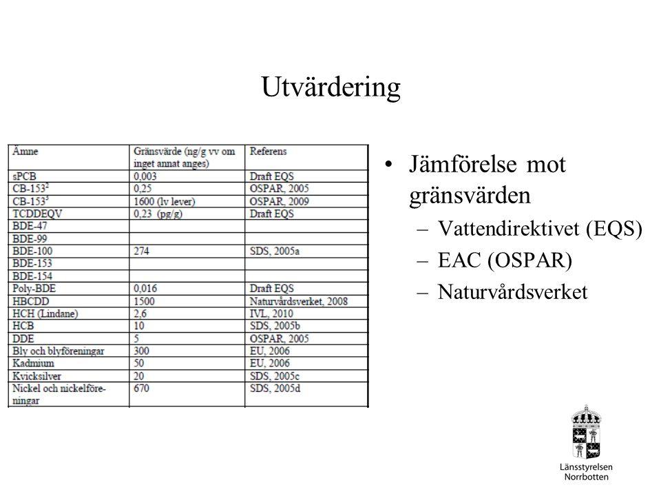 Utvärdering Jämförelse mot gränsvärden –Vattendirektivet (EQS) –EAC (OSPAR) –Naturvårdsverket