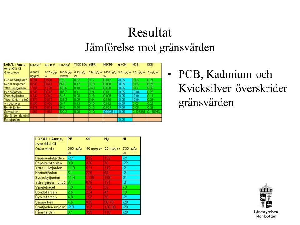 Resultat Jämförelse mot gränsvärden PCB, Kadmium och Kvicksilver överskrider gränsvärden