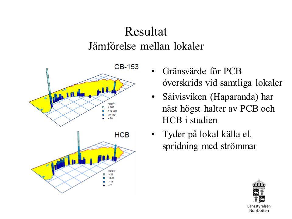 Resultat Jämförelse mellan lokaler Gränsvärde för PCB överskrids vid samtliga lokaler Säivisviken (Haparanda) har näst högst halter av PCB och HCB i studien Tyder på lokal källa el.
