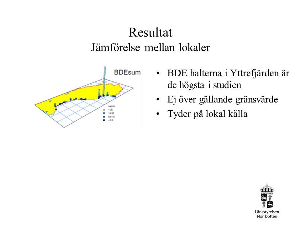 Resultat Jämförelse mellan lokaler BDE halterna i Yttrefjärden är de högsta i studien Ej över gällande gränsvärde Tyder på lokal källa