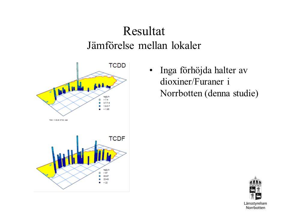 Resultat Jämförelse mellan lokaler Inga förhöjda halter av dioxiner/Furaner i Norrbotten (denna studie)
