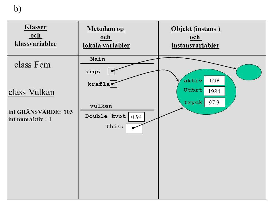 Klasser och klassvariabler Metodanrop och lokala variabler Objekt (instans ) och instansvariabler class Fem class Vulkan int GRÄNSVÄRDE: 103 int numAk