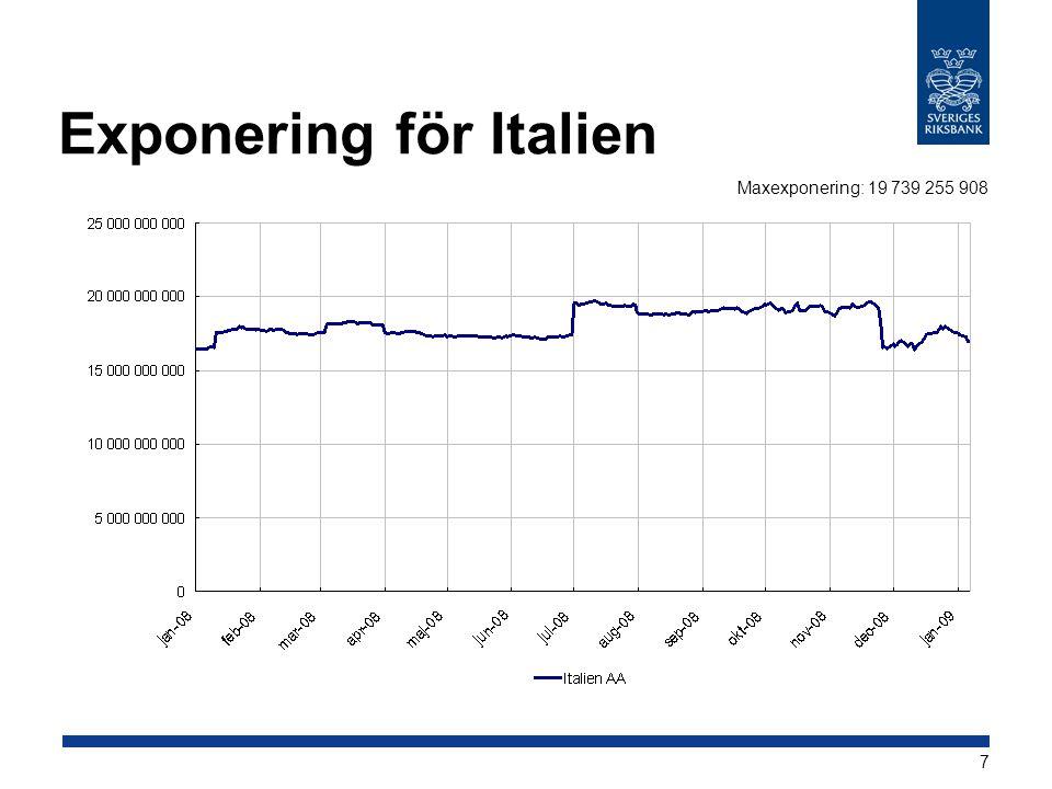 7 Exponering för Italien Maxexponering: 19 739 255 908