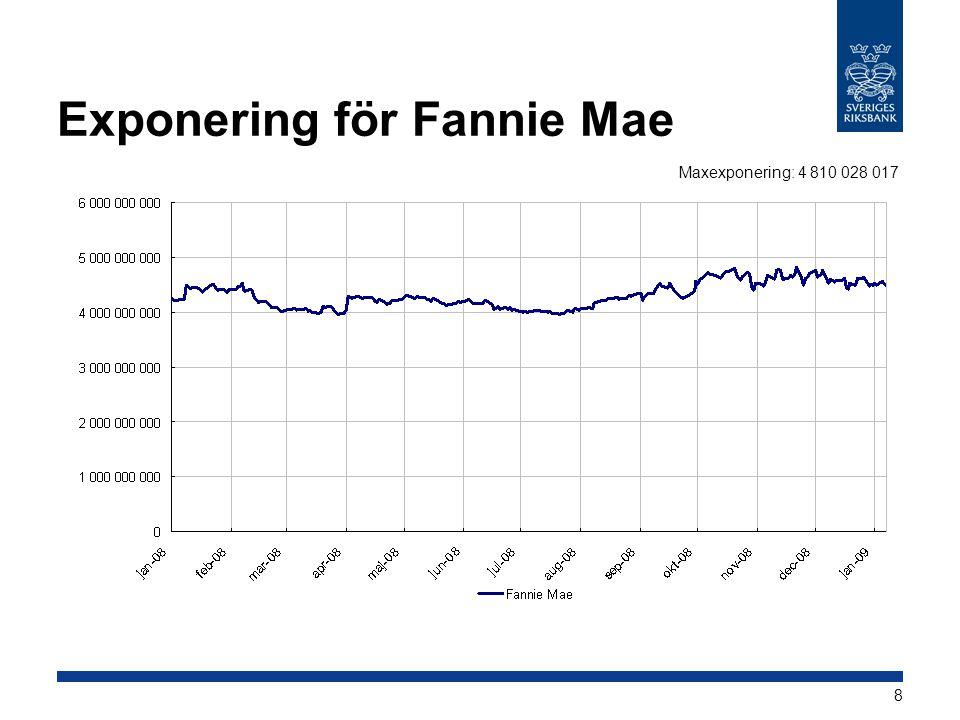 8 Exponering för Fannie Mae Maxexponering: 4 810 028 017