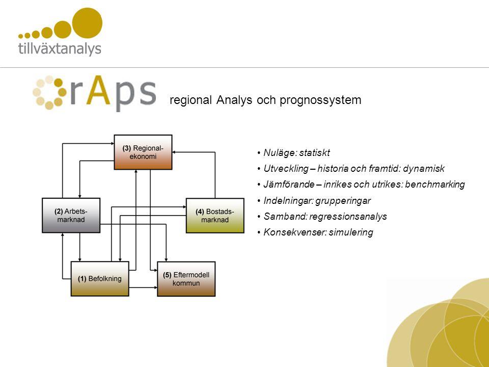 regional Analys och prognossystem Nuläge: statiskt Utveckling – historia och framtid: dynamisk Jämförande – inrikes och utrikes: benchmarking Indelningar: grupperingar Samband: regressionsanalys Konsekvenser: simulering