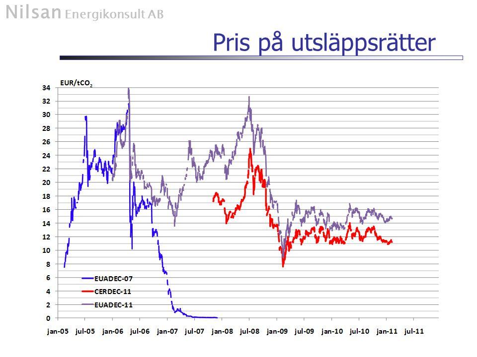 Nilsan Energikonsult AB Pris på utsläppsrätter