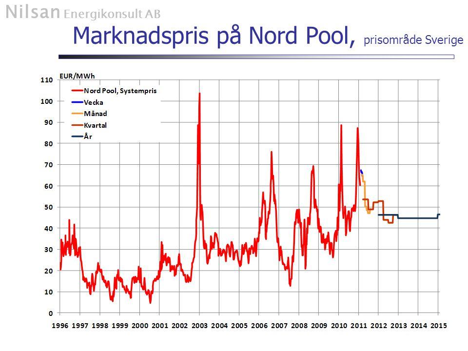 Nilsan Energikonsult AB Marknadspris på Nord Pool, prisområde Sverige