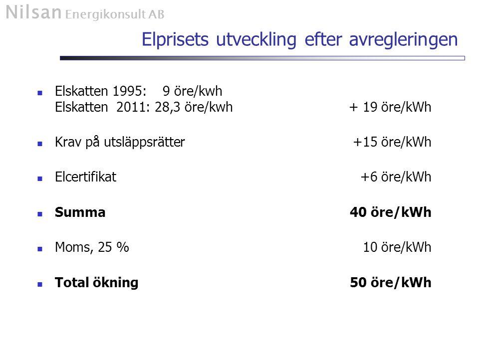 Nilsan Energikonsult AB Elprisets utveckling efter avregleringen Price uncertainty Elskatten 1995: 9 öre/kwh Elskatten 2011: 28,3 öre/kwh+ 19 öre/kWh Krav på utsläppsrätter+15 öre/kWh Elcertifikat+6 öre/kWh Summa 40 öre/kWh Moms, 25 %10 öre/kWh Total ökning50 öre/kWh