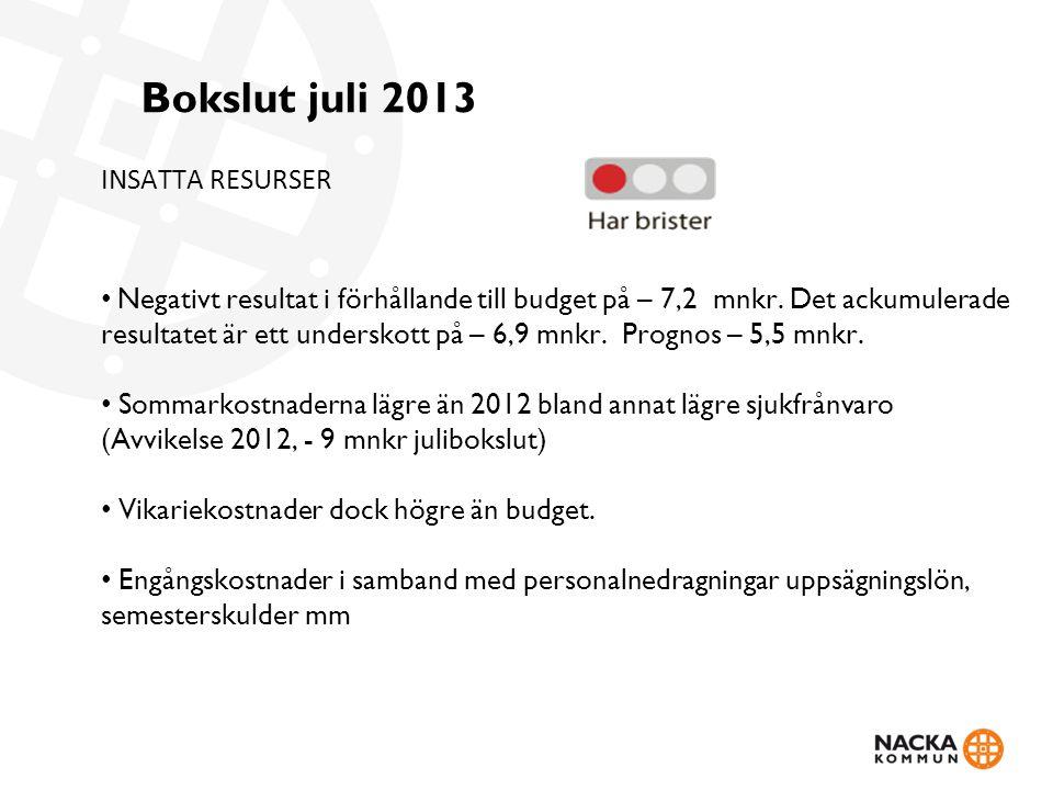 Bokslut juli 2013 INSATTA RESURSER Negativt resultat i förhållande till budget på – 7,2 mnkr. Det ackumulerade resultatet är ett underskott på – 6,9 m