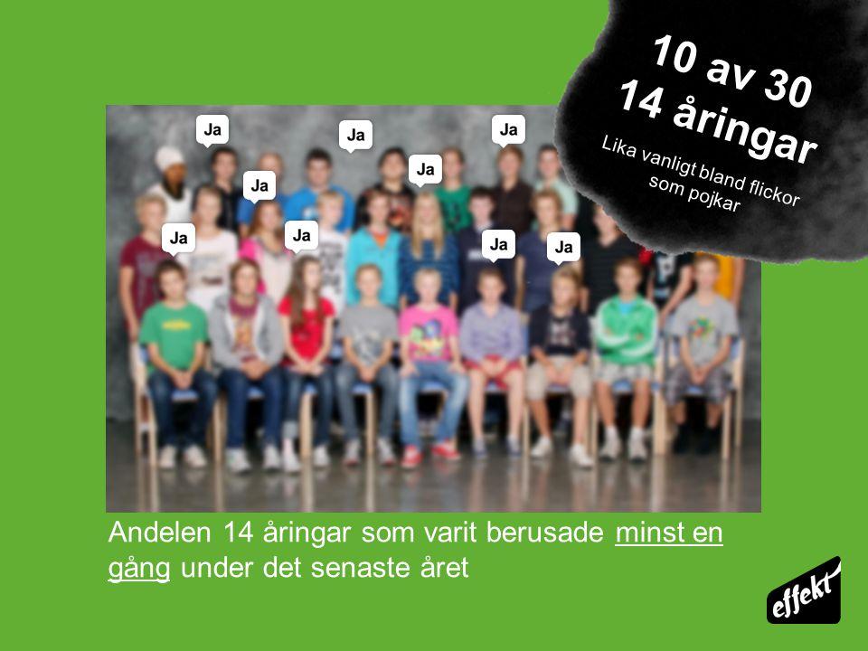 Andelen 14 åringar som varit berusade minst en gång under det senaste året 10 av 30 14 åringar Lika vanligt bland flickor som pojkar