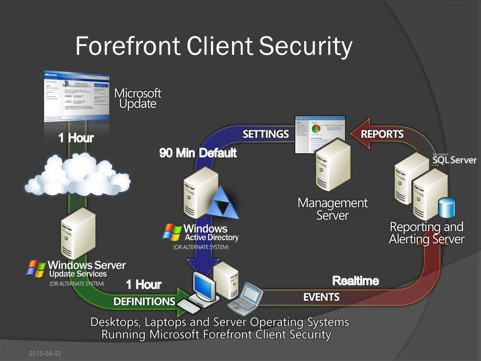 Forefront Client Security 2015-04-02