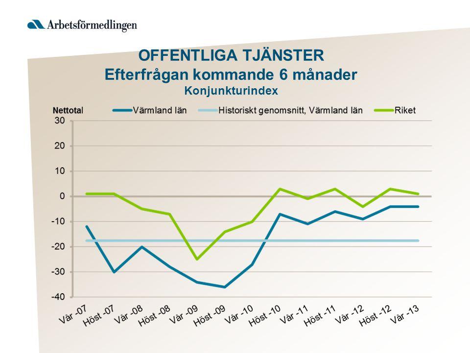OFFENTLIGA TJÄNSTER Efterfrågan kommande 6 månader Konjunkturindex