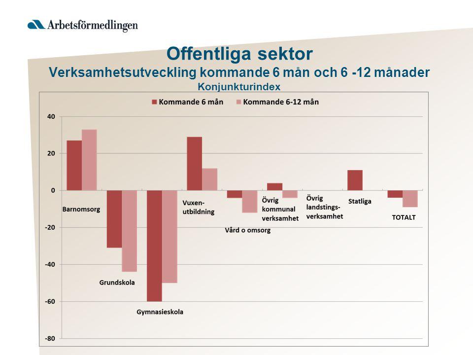Offentliga sektor Verksamhetsutveckling kommande 6 mån och 6 -12 månader Konjunkturindex