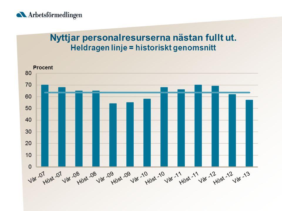 Nyttjar personalresurserna nästan fullt ut. Heldragen linje = historiskt genomsnitt