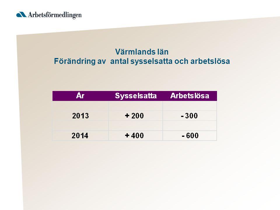 Värmlands län Förändring av antal sysselsatta och arbetslösa