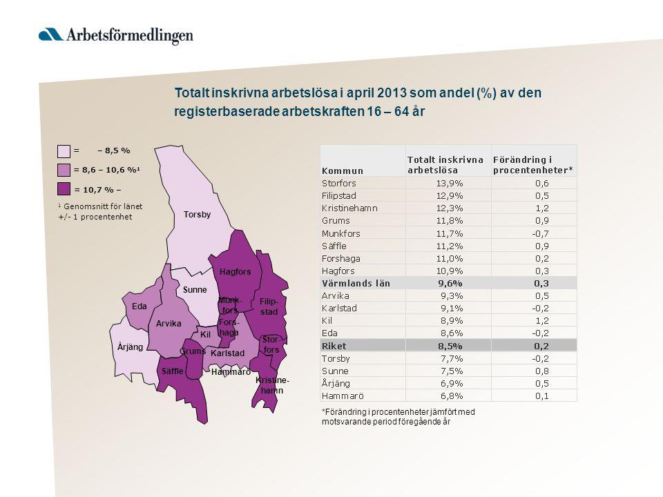 Totalt inskrivna arbetslösa i april 2013 som andel (%) av den registerbaserade arbetskraften 16 – 64 år Torsby Hagfors Filip- stad Sunne Arvika Eda Årjäng Säffle Kil Karlstad Stor- fors Kristine- hamn Munk- fors Fors- haga Hammarö Grums 1 Genomsnitt för länet +/- 1 procentenhet = 10,7 % – = 8,6 – 10,6 % 1 = – 8,5 % *Förändring i procentenheter jämfört med motsvarande period föregående år