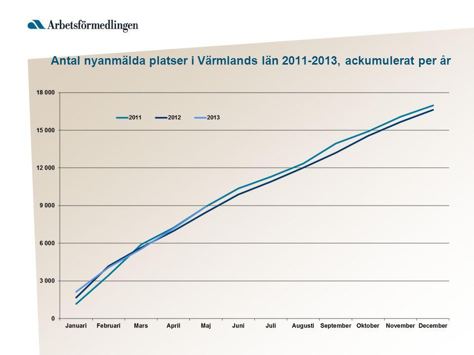 Antal nyanmälda platser i Värmlands län 2011-2013, ackumulerat per år