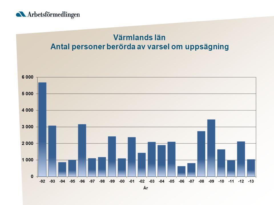 Värmlands län Antal personer berörda av varsel om uppsägning