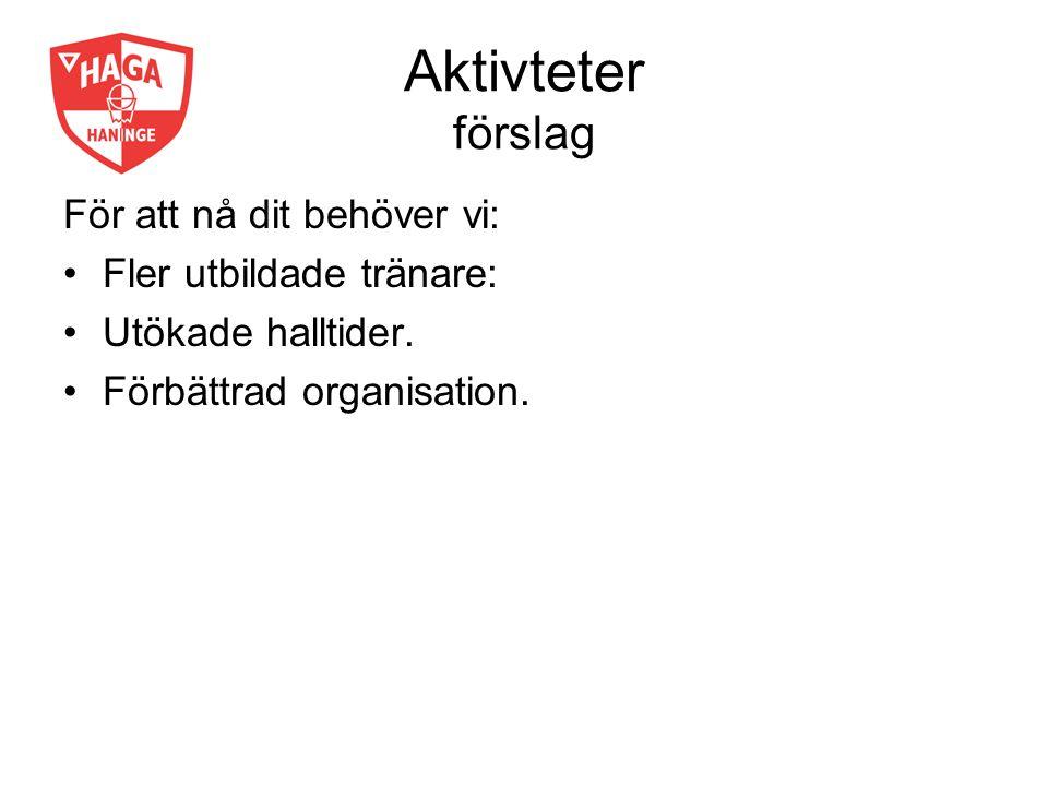 Aktivteter förslag För att nå dit behöver vi: Fler utbildade tränare: Utökade halltider. Förbättrad organisation.