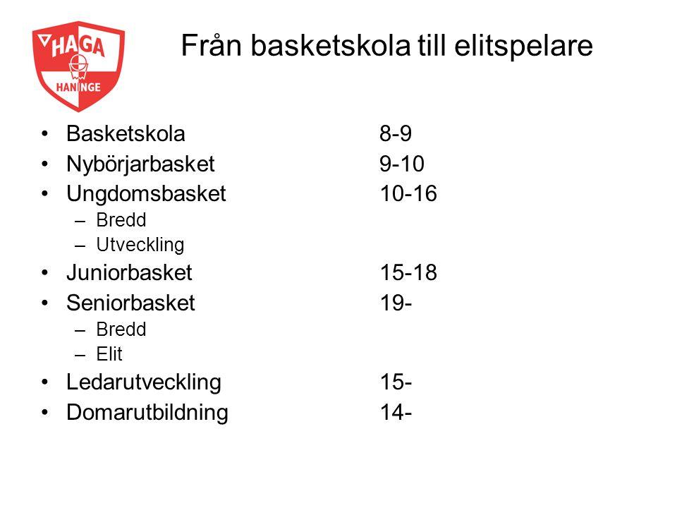 Från basketskola till elitspelare Basketskola8-9 Nybörjarbasket9-10 Ungdomsbasket10-16 –Bredd –Utveckling Juniorbasket 15-18 Seniorbasket19- –Bredd –Elit Ledarutveckling15- Domarutbildning14-