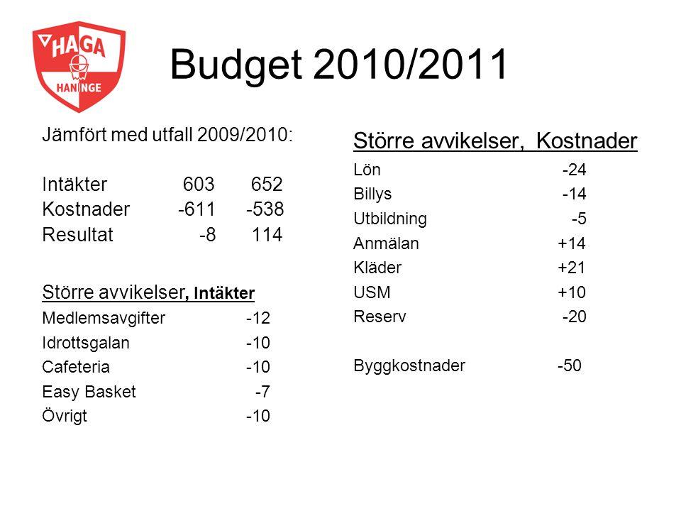 Budget 2010/2011 Jämfört med utfall 2009/2010: Intäkter 603 652 Kostnader-611-538 Resultat -8 114 Större avvikelser, Kostnader Lön -24 Billys -14 Utbi