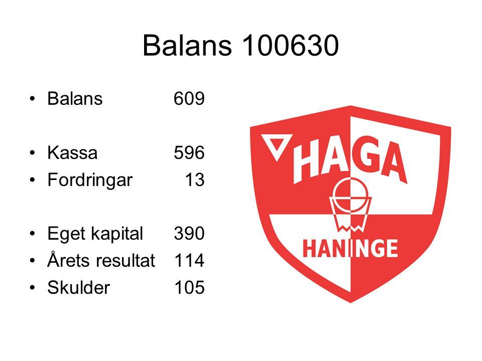 Balans 100630 Balans609 Kassa596 Fordringar 13 Eget kapital390 Årets resultat114 Skulder105