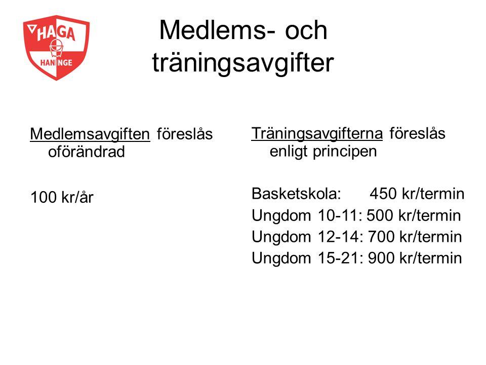Medlems- och träningsavgifter Medlemsavgiften föreslås oförändrad 100 kr/år Träningsavgifterna föreslås enligt principen Basketskola: 450 kr/termin Un