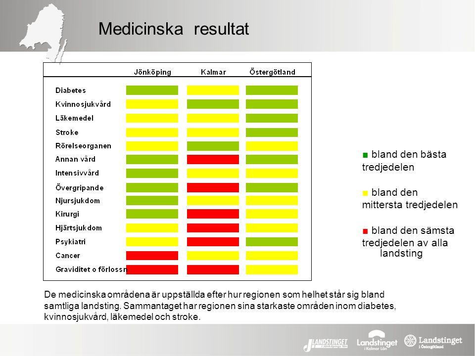 Medicinska resultat ■ bland den bästa tredjedelen ■ bland den mittersta tredjedelen ■ bland den sämsta tredjedelen av alla landsting De medicinska omr