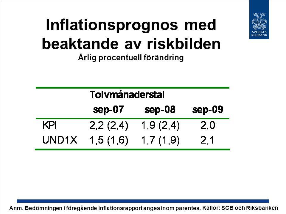 Inflationsprognos med beaktande av riskbilden Årlig procentuell förändring Källor: SCB och Riksbanken Anm.