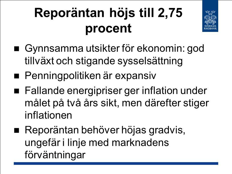 Reporäntan höjs till 2,75 procent Gynnsamma utsikter för ekonomin: god tillväxt och stigande sysselsättning Penningpolitiken är expansiv Fallande energipriser ger inflation under målet på två års sikt, men därefter stiger inflationen Reporäntan behöver höjas gradvis, ungefär i linje med marknadens förväntningar