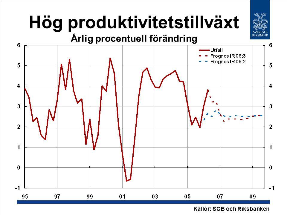 Hög produktivitetstillväxt Årlig procentuell förändring Källor: SCB och Riksbanken