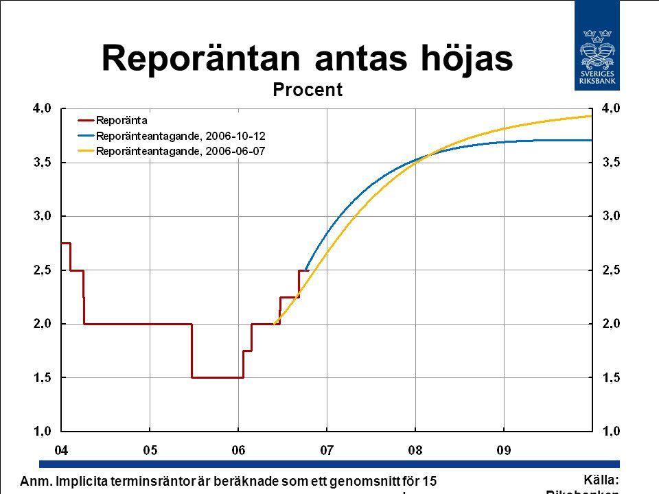 Reporäntan antas höjas Procent Källa: Riksbanken Anm. Implicita terminsräntor är beräknade som ett genomsnitt för 15 dagar.