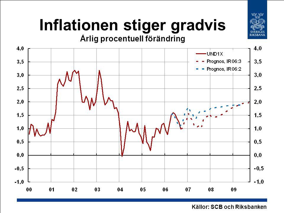 Inflationen stiger gradvis Årlig procentuell förändring Källor: SCB och Riksbanken