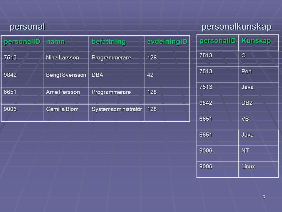 3 personalIDnamnbefattningavdelningID 7513 Nina Larsson Programmerare128 9842 Bengt Svensson DBA42 6651 Arne Persson Programmerare128 9006 Camilla Blom Systemadministratör128 personalIDKunskap7513C 7513Perl 7513Java 9842DB2 6651VB 6651Java 9006NT 9006Linux personal personalkunskap